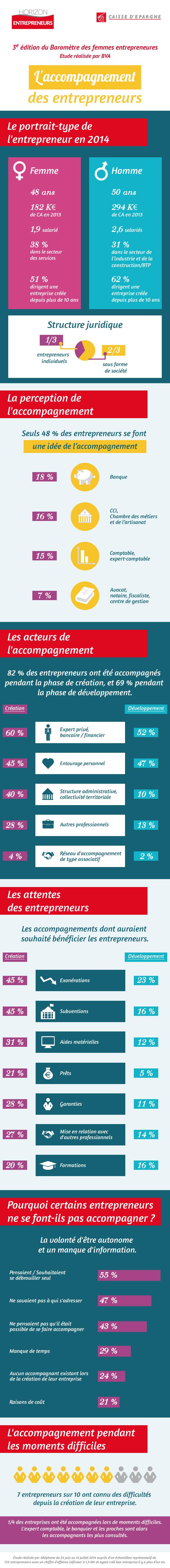 20141023_Infographie-barometre-femmes-entrepreneures-2014